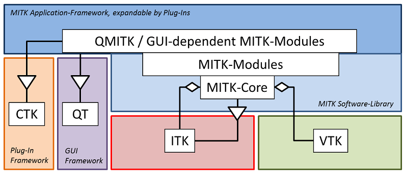 Medical Imaging Interaction Toolkit: The Architecture of MITK